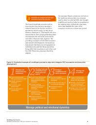 building bench strategic planning ceos executive succession
