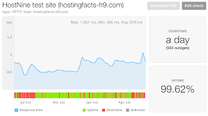 Shared Hosting Title Hostnine Review Fast Host With One Of The Worst Uptime Read Why