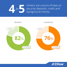 renters and landlords test your rental iq u2013 zillow group