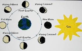 phases of the moon learning craft for wikki stix