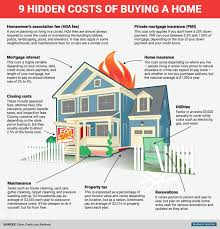 home building cost hidden costs of buying a home business insider