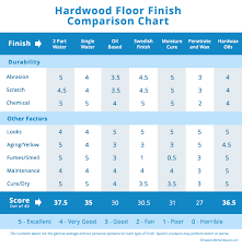 how to choose a hardwood floor finish part 3