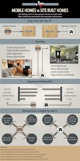 infographic costs of mobile homes versus site built how much does