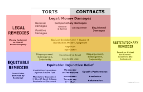 Contract Law Meme - remedies for torts and contracts visual law library