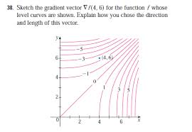 sketch the gradient vector for the function physics forums the