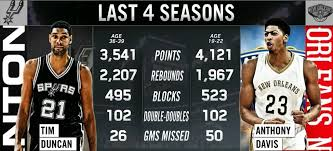 Tim Duncan Meme - tim duncan vs anthony davis the last 4 seasons imgur