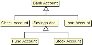 bank account example