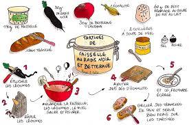 dessin recette de cuisine tartines de faisselle au radis noir et betterave popotte land