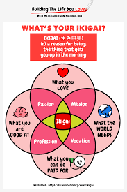 what s your ikigai ikigai is your reason for being or the thing