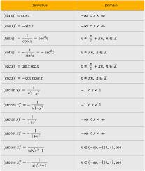 Table Of Trigonometric Values Derivatives Of Trigonometric Functions