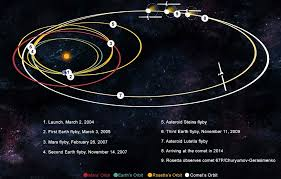 how fast does the earth travel around the sun images Fake human space travel w2 13 june 2018 jpg