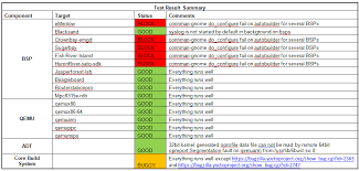 test result report template yocto 1 3 weekly test report yocto project