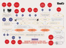 travel quiz images Quiz where should you travel for chinese new year that 39 s shanghai jpg