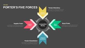 porter u0027s five forces powerpoint and keynote template slidebazaar