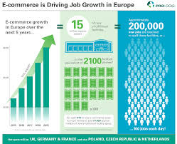 50 Sqm To Sqft by European E Commerce E Fulfilment And Job Creation Prologis