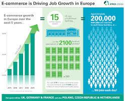 75 Sqm To Sqft by European E Commerce E Fulfilment And Job Creation Prologis