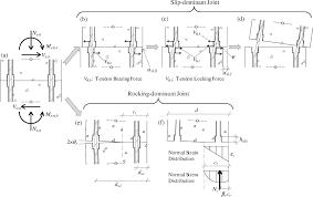 large scale seismic testing of a hybrid sliding rocking