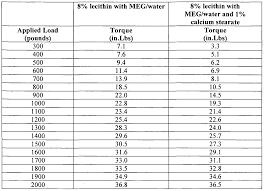 ethylene glycol viscosity table new hydraulic fluid freezing point