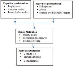 Define Selves - predicting academic achievement motivation possible selves of