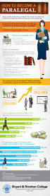 how to become a paralegal inforgraphic http www