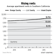 How Much Does An Apartment Cost In La O C Apartment Rents Hit Average Of 1 753 U2013 Orange County Register