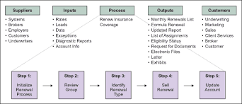 Identifying High Level Requirements Using Sipoc Diagram Sipoc Template
