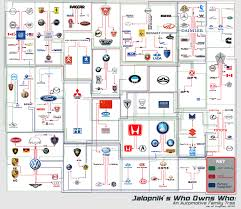 automotive tree which company owns which car brand complete guide