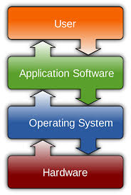 What Does Industry Mean On Job Application Software Wikipedia