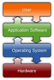 software wikipedia