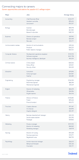 Post Resume On Indeed Jobs by Report Where Will Your College Major Take You Indeed Blog