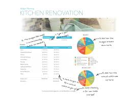 renovations budget template preparing a budget for your next remodel rossi