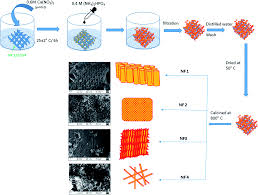 synthesis and characterisation of 3 dimensional hydroxyapatite