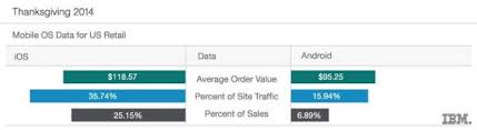 ibm thanksgiving sales up 14 one third of sales on