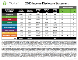 Earnings Disclaimer It Works Global Income Disclosure Statement It Works