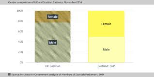 Members Of British Cabinet Scottish Cabinet Reshuffle Gender Trouble The Institute For