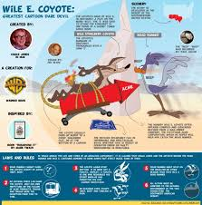 Wile E Coyote Meme - i always thought wile e coyote could have caught the roadrunner