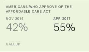 Affordable by Affordable Care Act Gains Majority Approval For First Time