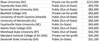 name of high school in usa these u s colleges and majors are the waste of money my