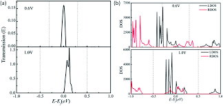 electronic and transport properties of porous graphenes two