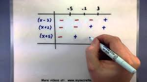 How To Do Truth Tables Pre Calculus Solve A Polynomial Inequality Using A Table Youtube