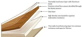 laminate flooring ac rating flooring ideas