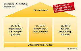 Finanzierung Haus Immobilienfinanzierung 5 Wichtige Tipps Bausparkasse Schwäbisch