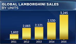 car sales lamborghini luxury car sales in the fast