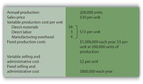 how is cost volume profit analysis used for decision making