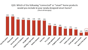 new smart home technology study consumers want smart home tech in new homes but don u0027t want