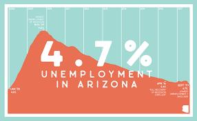 Az Flags Half Mast Arizona Unemployment Drops To 4 7 Lowest Level Since 2008