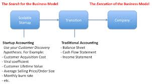 objectives of cash flow statement steve blank no accounting for startups for example