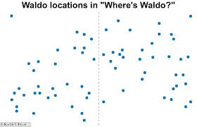 how to find where u0027s wally in the shortest time possible daily