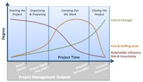 project management body of knowledge pmbok notes u2013 project life