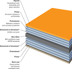 colors u0026 finishes commercial metal sales manufacturing corporation